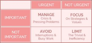 Important Tasks Grid