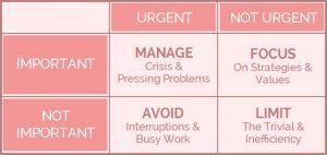 Important Tasks Grid
